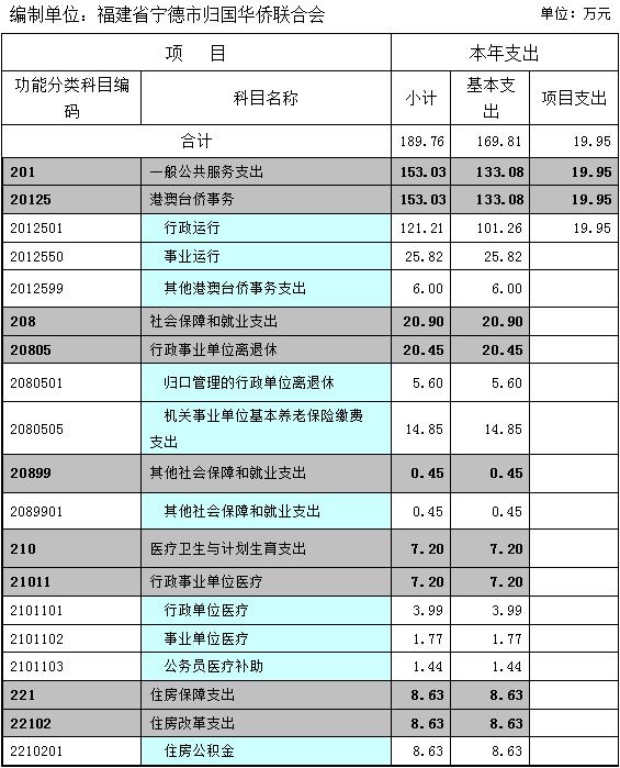 一般公共财政拨款支出决算表.jpg