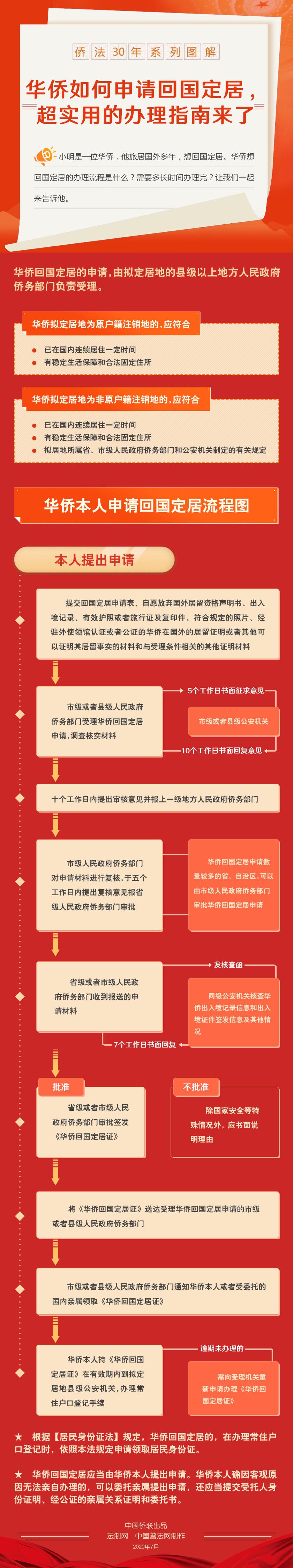 侨法30年系列图解(二).png
